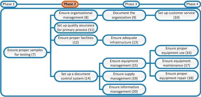 Roadmap Phase 2 Laboratory Quality Stepwise