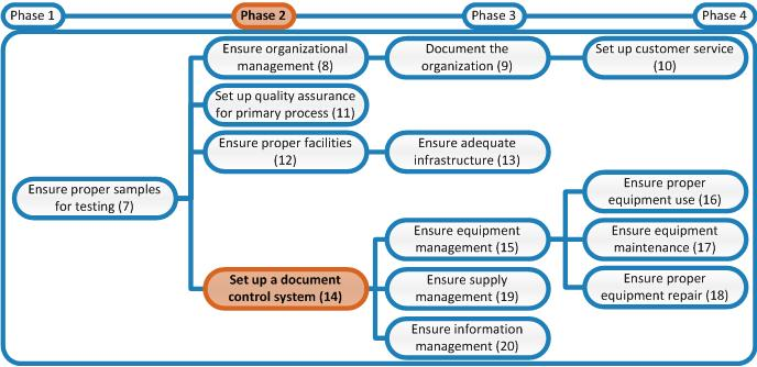 Laboratory quality stepwise implementation tool for Document management system types