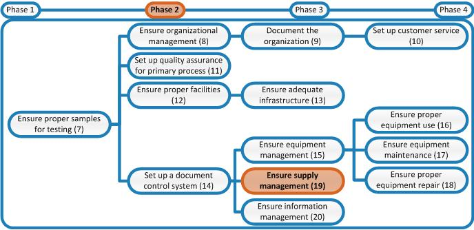 Laboratory Quality Stepwise Implementation Tool