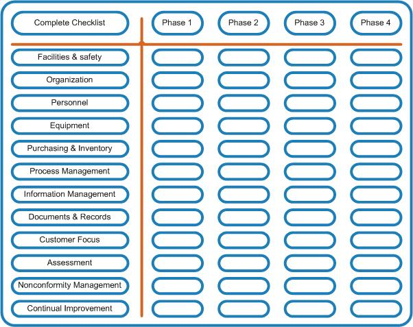 Pick Your Checklist Laboratory Quality Stepwise