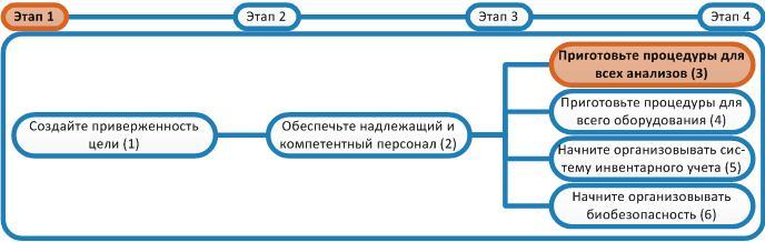Система добровольной сертификации стандартных образцов состава и.