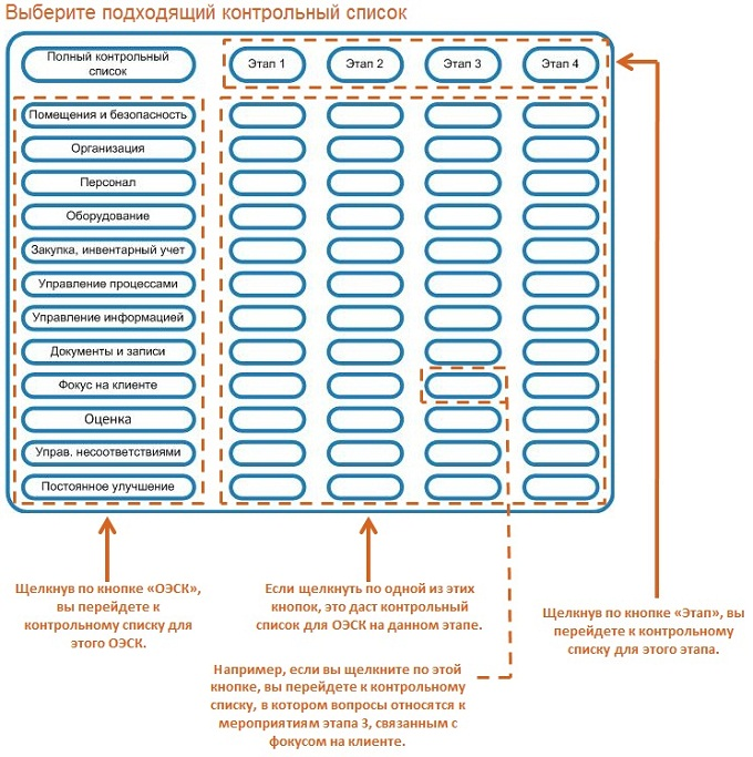 Структура контрольных списков Инструмент поэтапного внедрения  Ниже показана часть контрольного списка для ОЭСК Фокус на клиенте для Этапа 3 к которому вы перейдете если щелкнете на кнопку находящуюся на