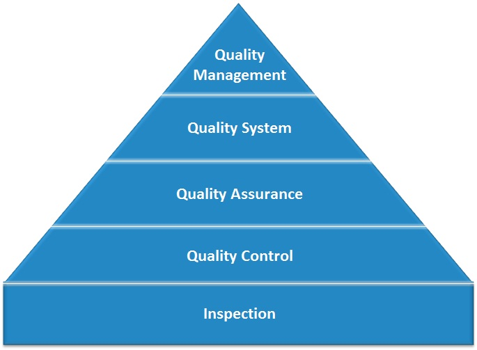 quality management laboratory quality stepwise implementation tool